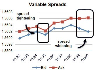 How do point spreads in forex work