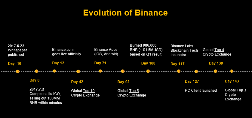 Binance avis